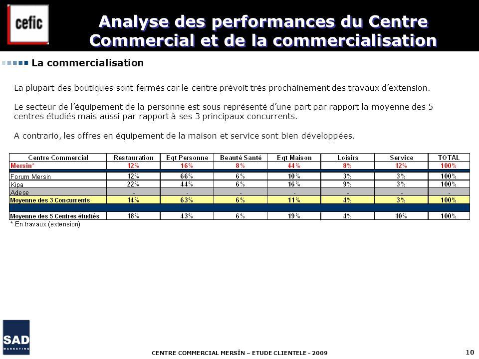 CENTRE COMMERCIAL MERSİN – ETUDE CLIENTELE - 2009 10 La commercialisation Analyse des performances du Centre Commercial et de la commercialisation La