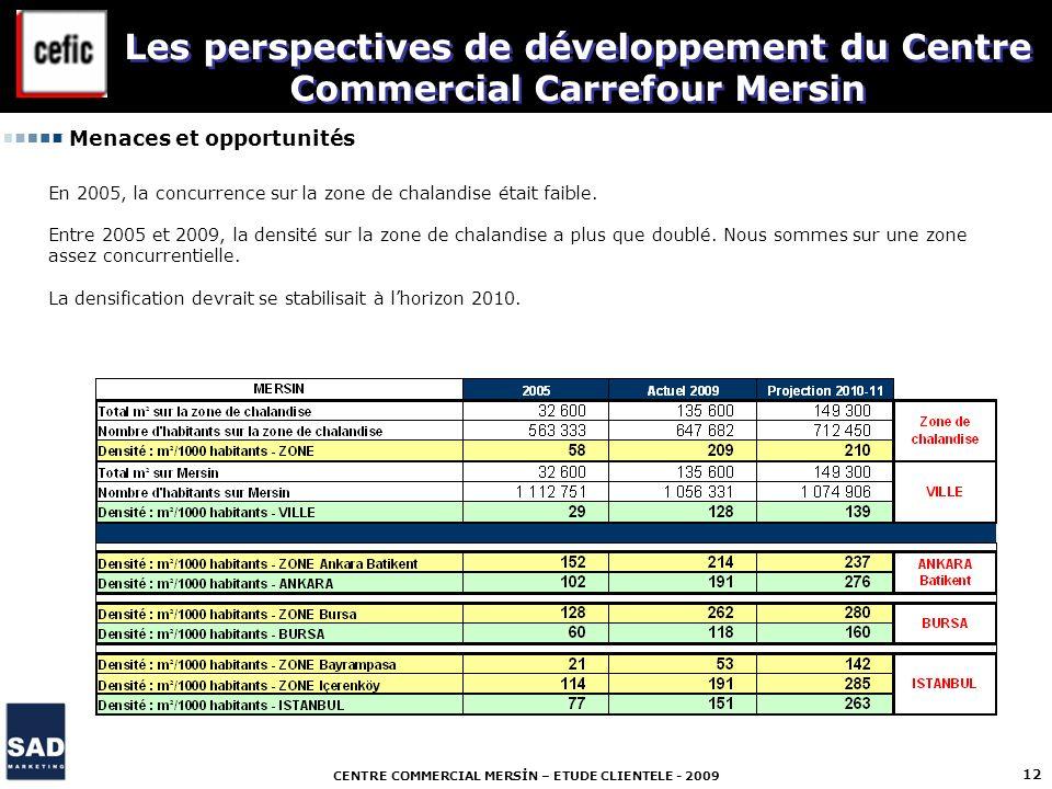 CENTRE COMMERCIAL MERSİN – ETUDE CLIENTELE - 2009 12 Menaces et opportunités Les perspectives de développement du Centre Commercial Carrefour Mersin E