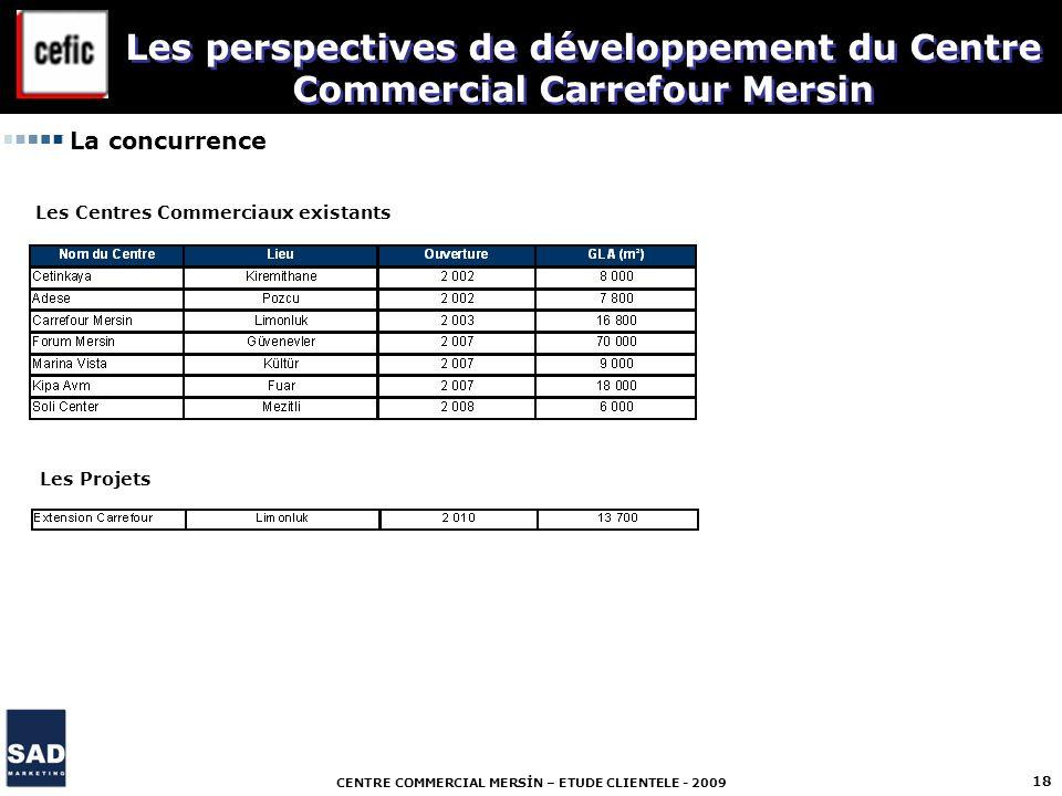 CENTRE COMMERCIAL MERSİN – ETUDE CLIENTELE - 2009 18 La concurrence Les Centres Commerciaux existants Les Projets Les perspectives de développement du