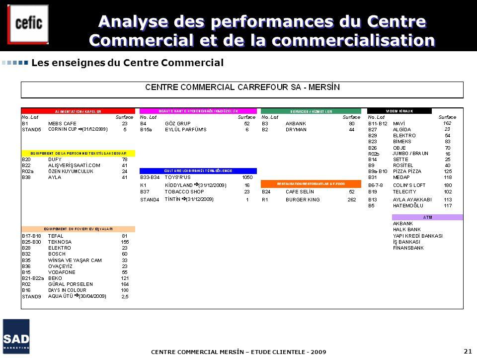 CENTRE COMMERCIAL MERSİN – ETUDE CLIENTELE - 2009 21 Les enseignes du Centre Commercial Analyse des performances du Centre Commercial et de la commerc