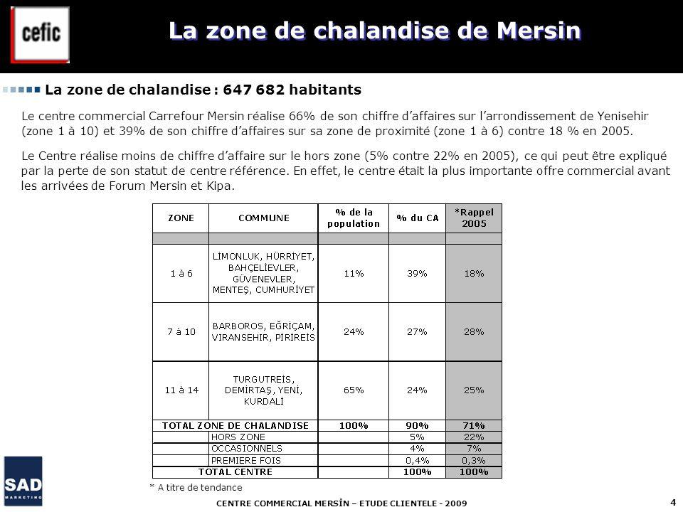 CENTRE COMMERCIAL MERSİN – ETUDE CLIENTELE - 2009 4 La zone de chalandise de Mersin La zone de chalandise : 647 682 habitants Le centre commercial Car