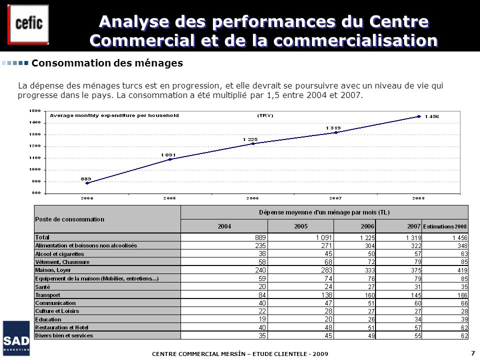 CENTRE COMMERCIAL MERSİN – ETUDE CLIENTELE - 2009 7 Analyse des performances du Centre Commercial et de la commercialisation Consommation des ménages
