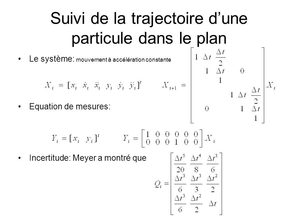 Suivi de la trajectoire dune particule dans le plan Le système: mouvement à accélération constante Equation de mesures: Incertitude: Meyer a montré qu