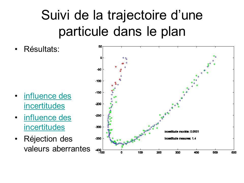 Suivi de la trajectoire dune particule dans le plan Résultats: influence des incertitudesinfluence des incertitudes influence des incertitudesinfluenc