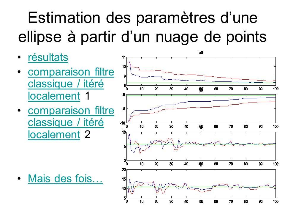 Estimation des paramètres dune ellipse à partir dun nuage de points résultats comparaison filtre classique / itéré localement 1comparaison filtre clas