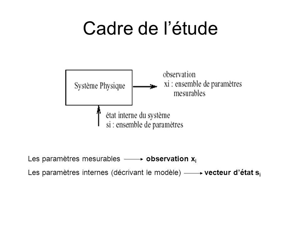 Cadre de létude Les paramètres mesurables observation x i Les paramètres internes (décrivant le modèle) vecteur détat s i