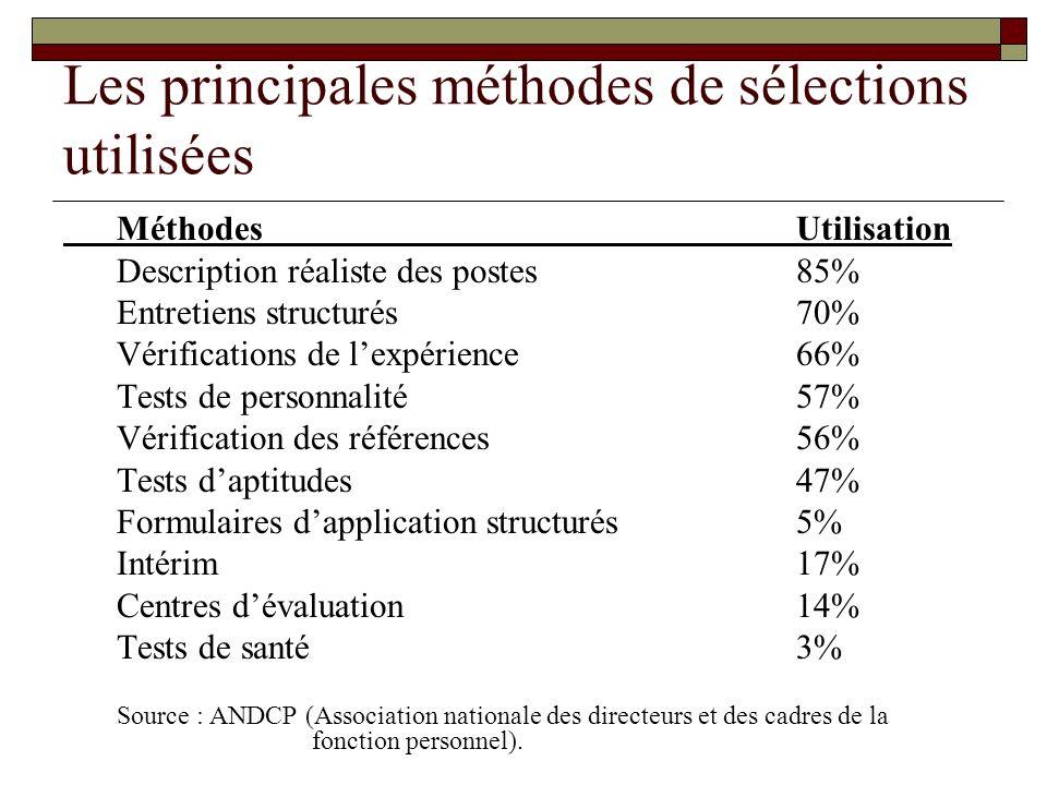 Les principales méthodes de sélections utilisées Méthodes Utilisation Description réaliste des postes 85% Entretiens structurés 70% Vérifications de l