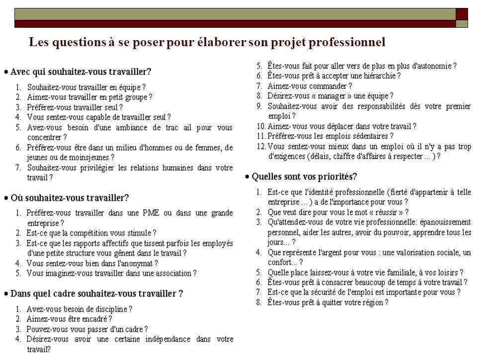 Les questions à se poser pour élaborer son projet professionnel