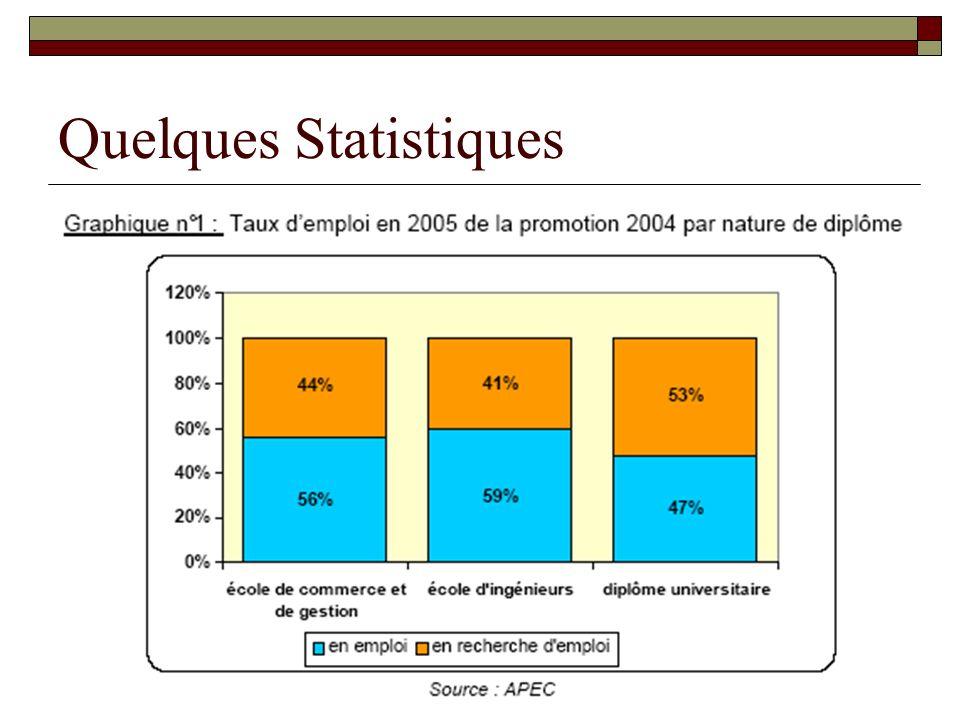 51% des jeunes diplômés 2004 sont emploi ; leur ancienneté moyenne dans leur poste est de 4 mois.