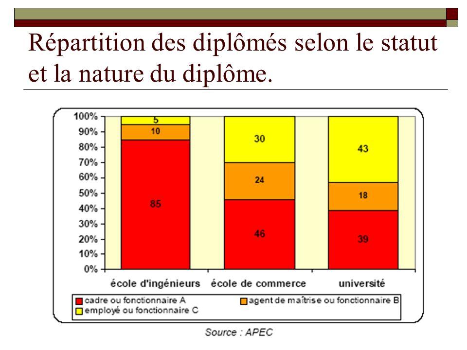 Quelques Statistiques Statut cadre : 85% des ingénieurs 46% des diplômés décole de commerce 39% des universitaires La moitié des jeunes diplômés est embauchée en CDI.