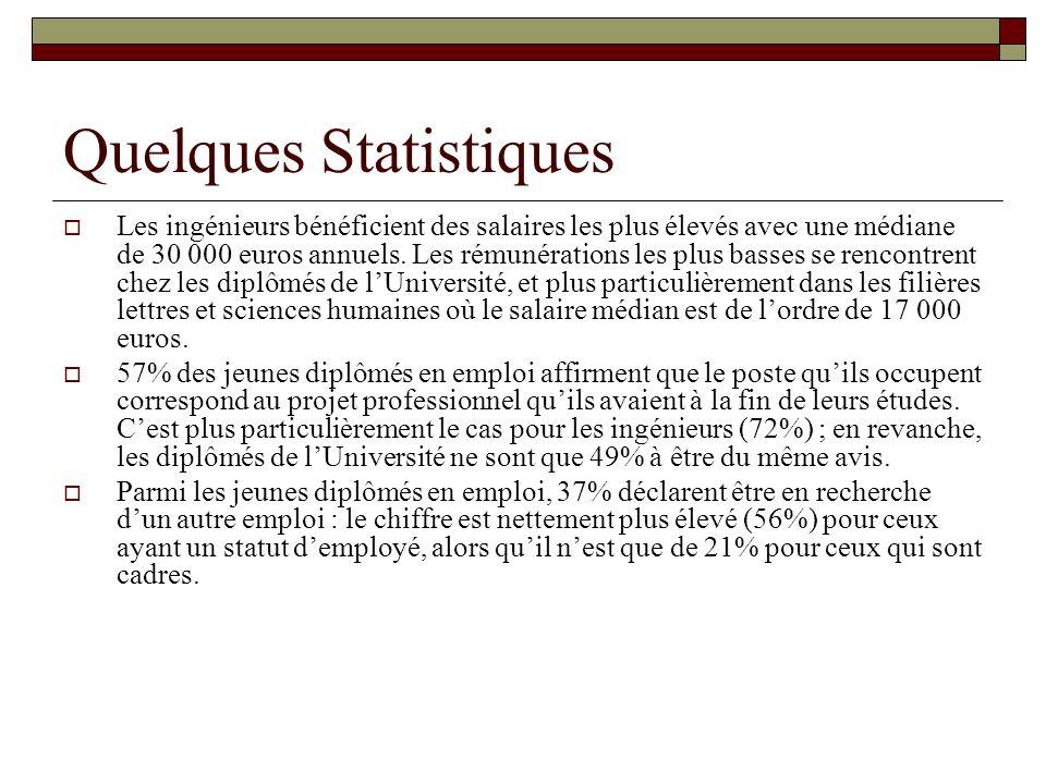 Quelques Statistiques Les ingénieurs bénéficient des salaires les plus élevés avec une médiane de 30 000 euros annuels. Les rémunérations les plus bas