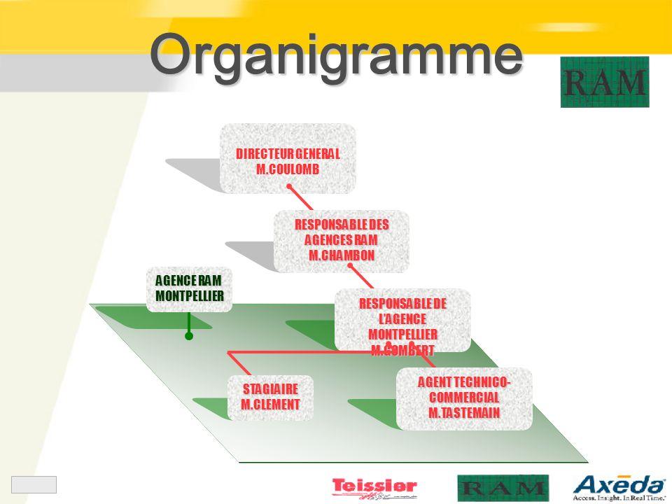 DIRECTEUR GENERAL M.COULOMB RESPONSABLE DES AGENCES RAM M.CHAMBON RESPONSABLE DE LAGENCE MONTPELLIER M.GOMBERT AGENT TECHNICO- COMMERCIAL M.TASTEMAIN