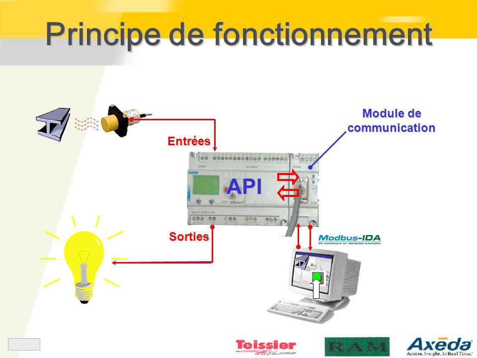 Principe de fonctionnement API Module de communication Entrées Sorties