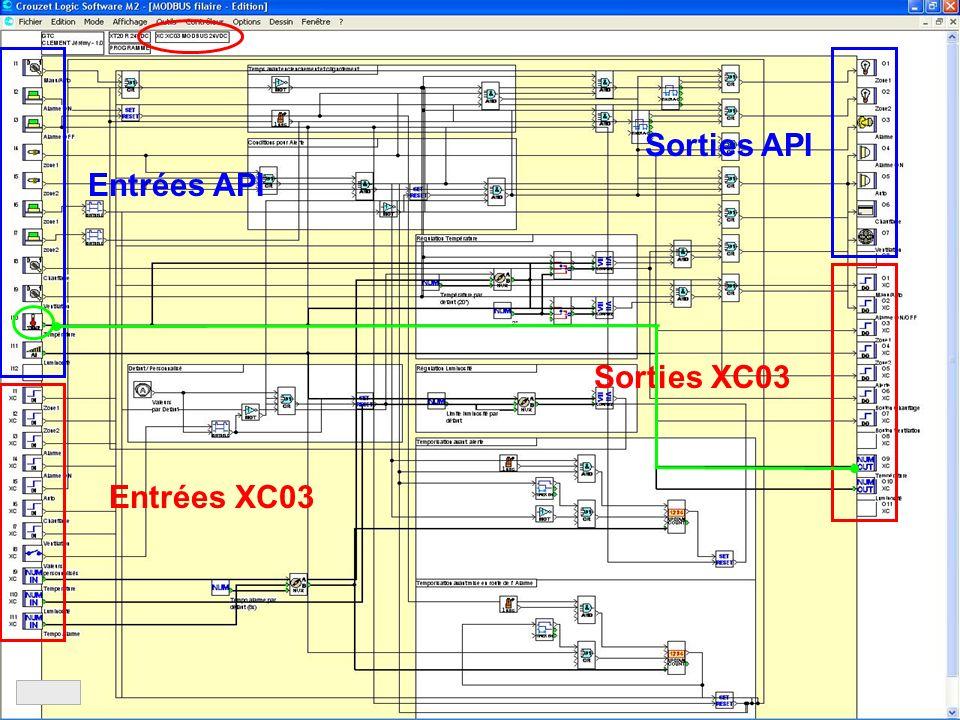 Entrées API Sorties API Entrées XC03 Sorties XC03