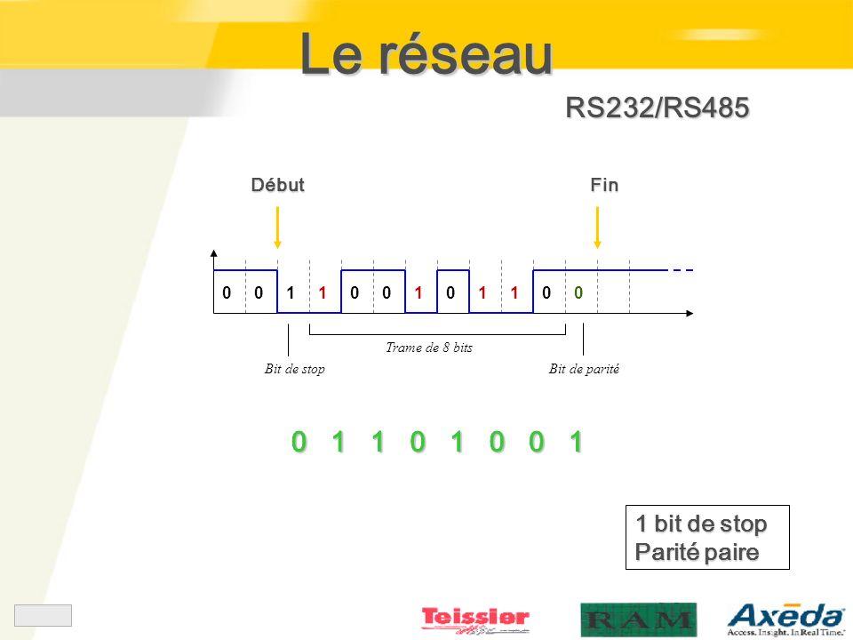 RS232/RS485 Trame de 8 bits DébutFin 001 Bit de stop 1 00110100 Bit de parité 0110100101101001 1 bit de stop Parité paire