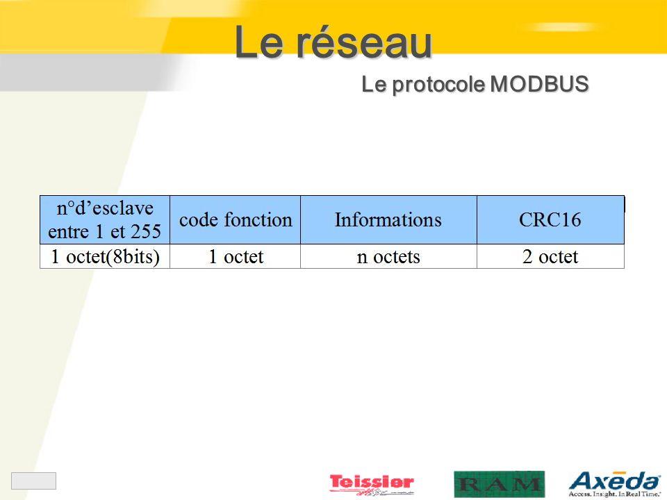 Le protocole MODBUS
