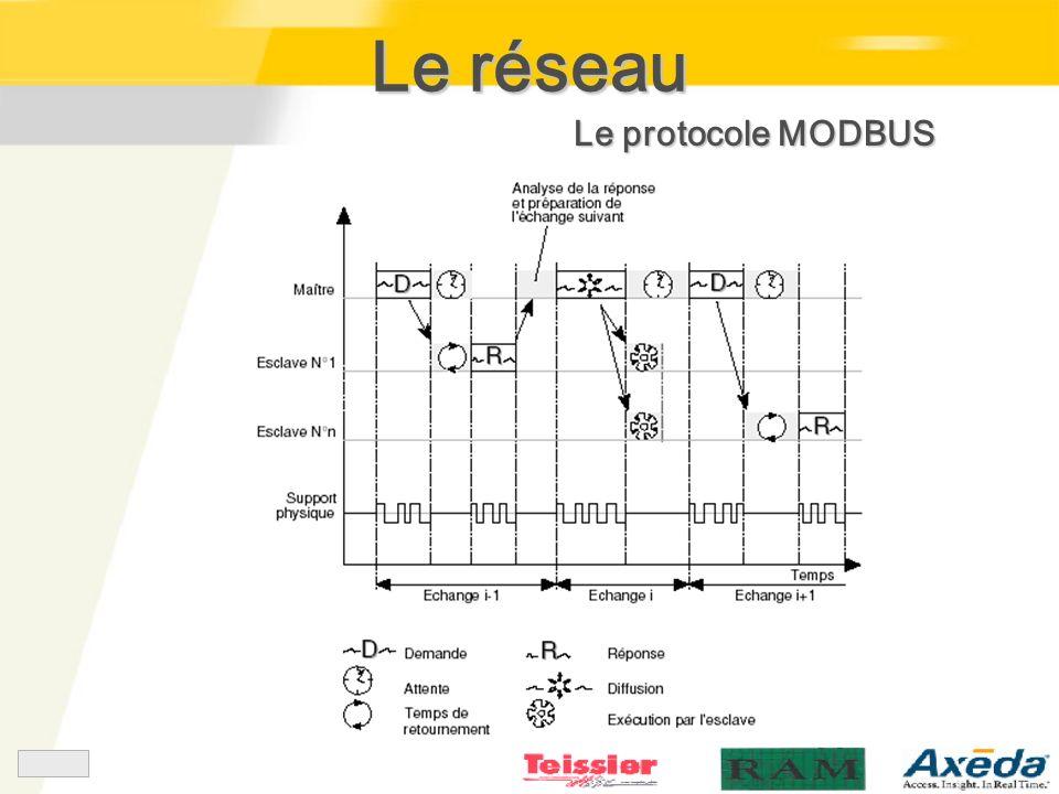 Le réseau Le protocole MODBUS
