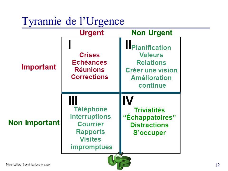 Michel Lalliard : Sensibilisation aux stages 12 Tyrannie de lUrgence Urgent Non Urgent Important Non Important I Crises Echéances Réunions Corrections
