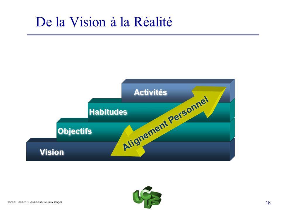 Michel Lalliard : Sensibilisation aux stages 16 De la Vision à la Réalité Vision Objectifs Habitudes Activités Alignement Personnel