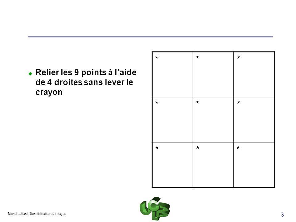 Michel Lalliard : Sensibilisation aux stages 3 Relier les 9 points à laide de 4 droites sans lever le crayon *** *** ***