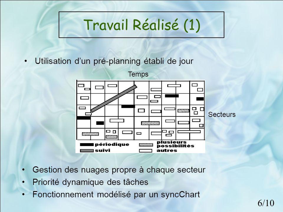 Travail Réalisé (1) Utilisation dun pré-planning établi de jour Gestion des nuages propre à chaque secteur Priorité dynamique des tâches Fonctionnemen