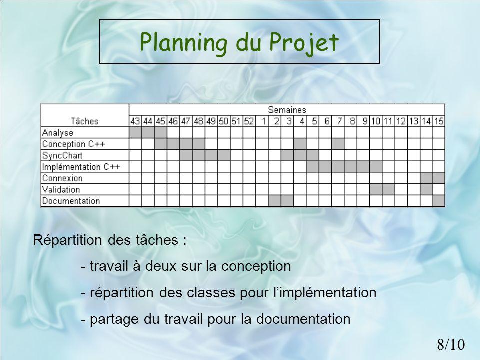 Planning du Projet Répartition des tâches : - travail à deux sur la conception - répartition des classes pour limplémentation - partage du travail pou