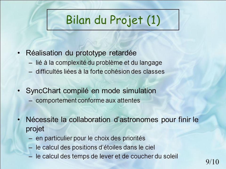 Bilan du Projet (1) Réalisation du prototype retardée –lié à la complexité du problème et du langage –difficultés liées à la forte cohésion des classe