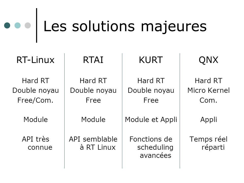 Les solutions majeures QNX Hard RT Micro Kernel Com. Appli Temps réel réparti RT-Linux Hard RT Double noyau Free/Com. Module API très connue RTAI Hard