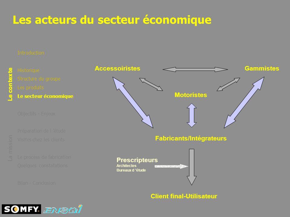 Les acteurs du secteur économique Introduction Historique Structure du groupe Les produits Le secteur économique Objectifs - Enjeux Préparation de l é
