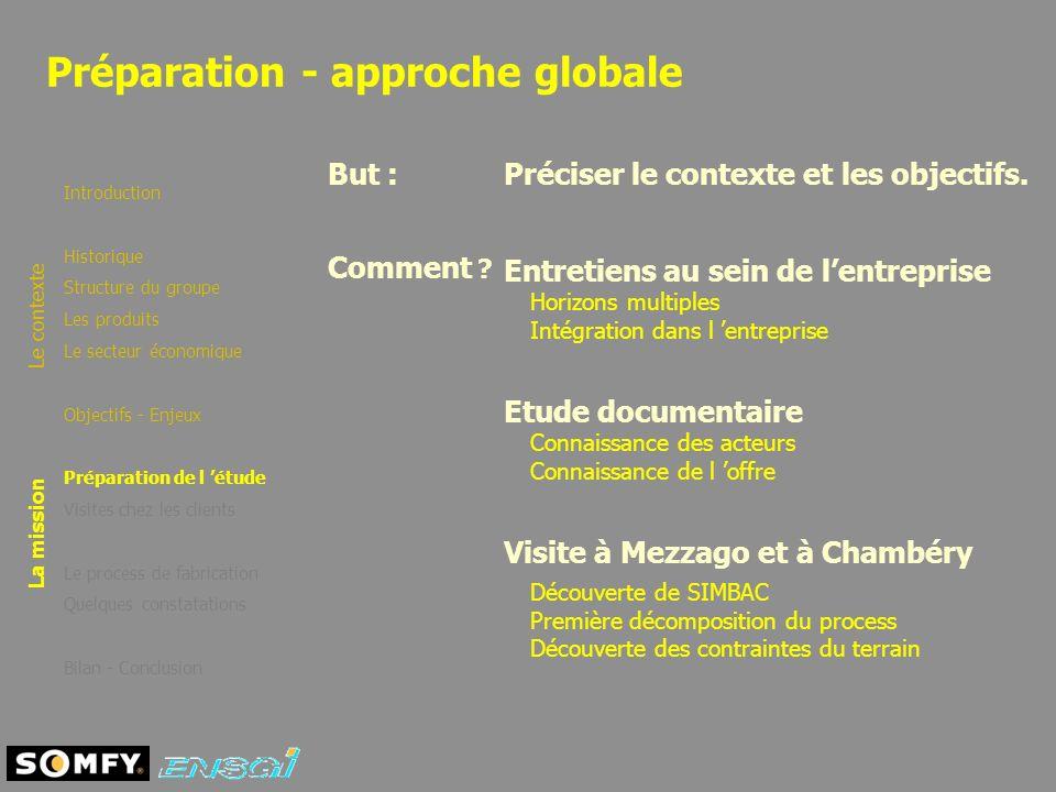 Préparation - approche globale Introduction Historique Structure du groupe Les produits Le secteur économique Objectifs - Enjeux Préparation de l étud