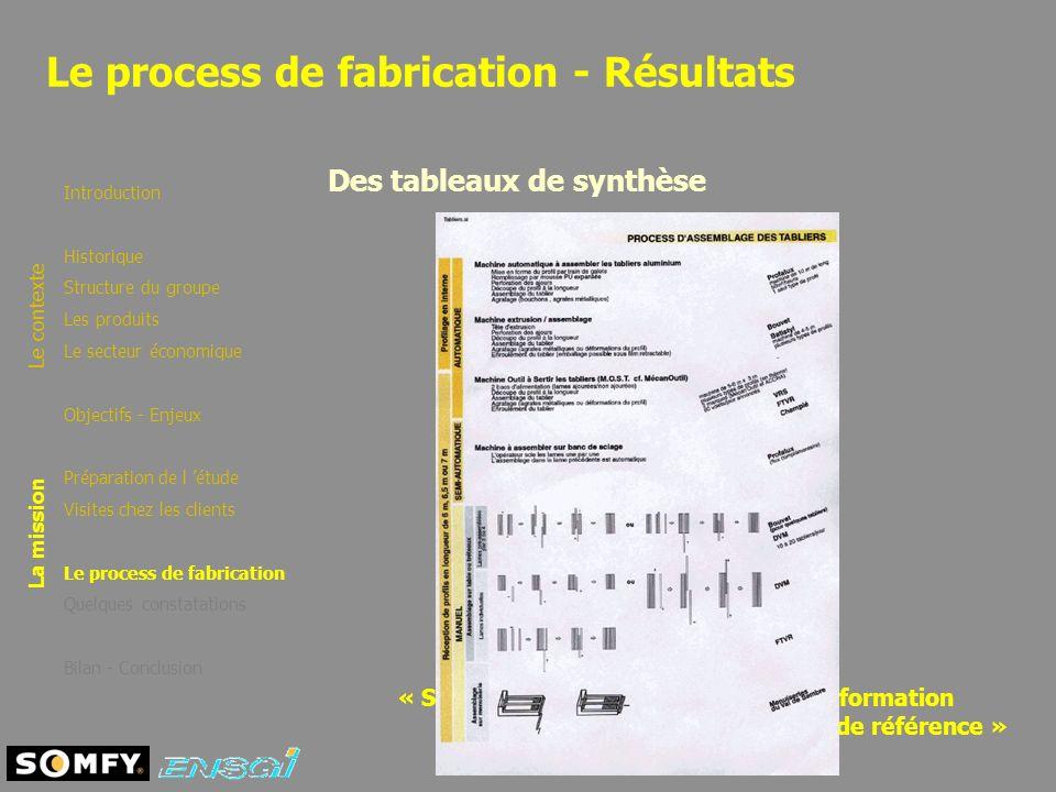 Le process de fabrication - Résultats Le contexte La mission Introduction Historique Structure du groupe Les produits Le secteur économique Objectifs