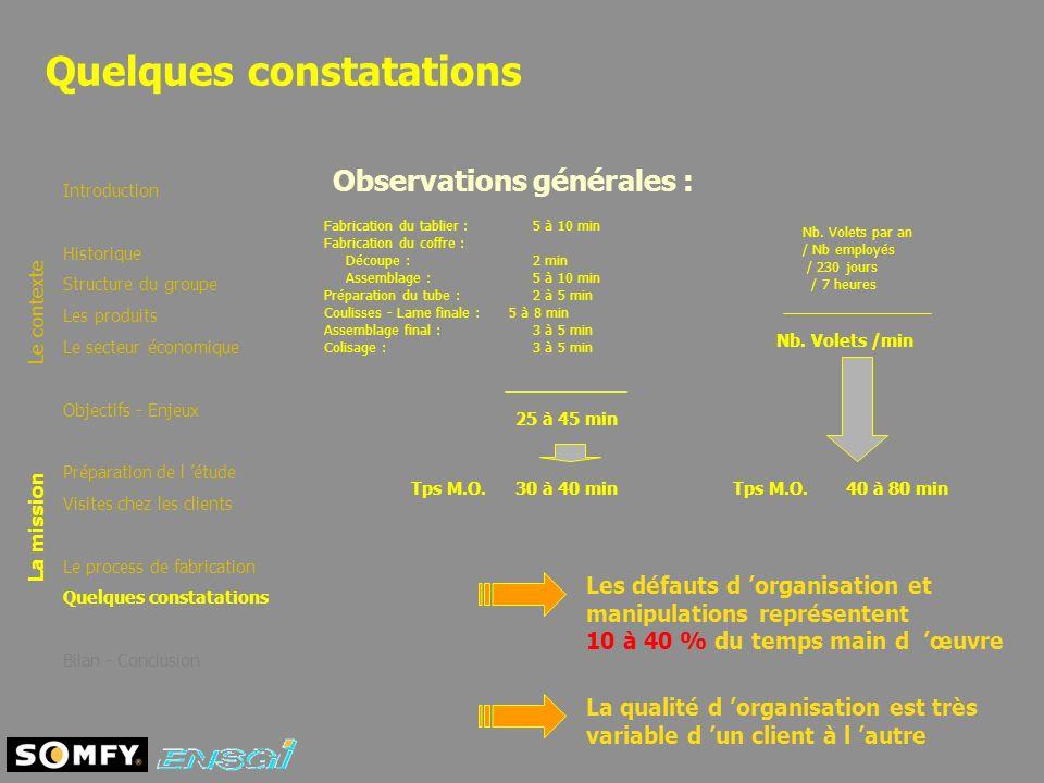 Quelques constatations Introduction Historique Structure du groupe Les produits Le secteur économique Objectifs - Enjeux Préparation de l étude Visite