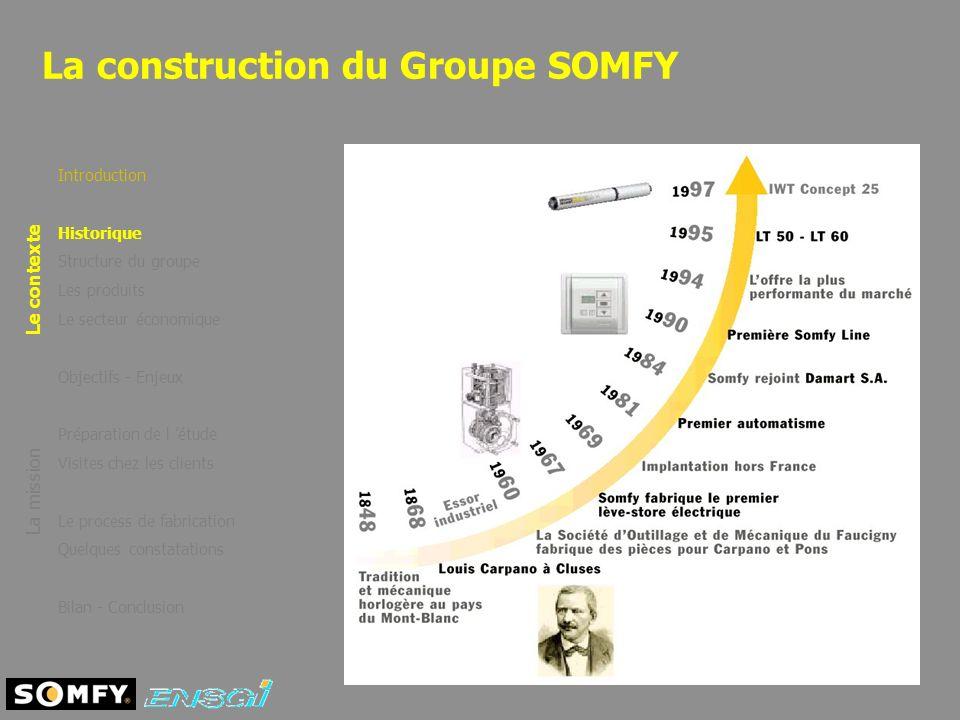 La construction du Groupe SOMFY Introduction Historique Structure du groupe Les produits Le secteur économique Objectifs - Enjeux Préparation de l étu
