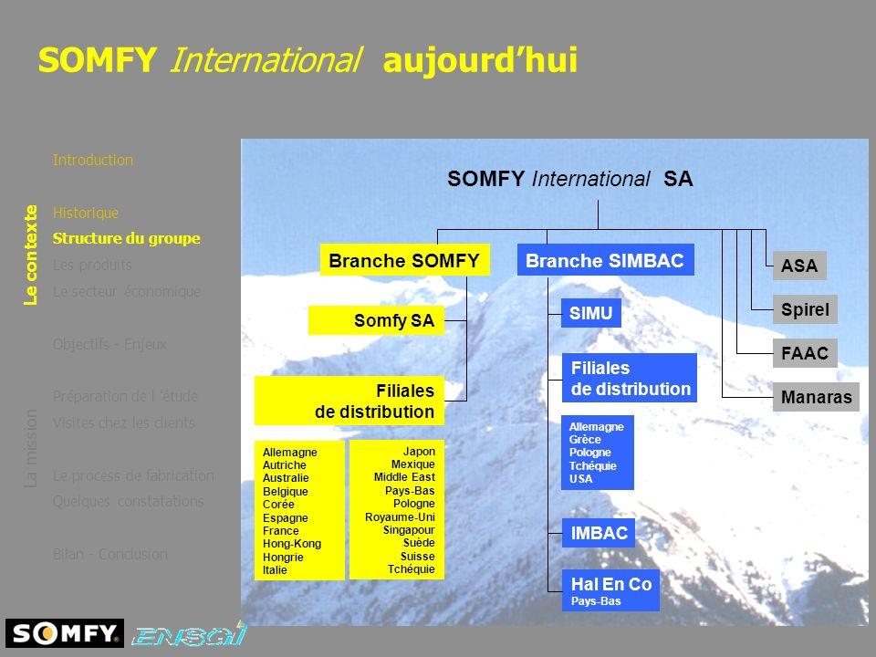 SOMFY International aujourdhui Introduction Historique Structure du groupe Les produits Le secteur économique Objectifs - Enjeux Préparation de l étud