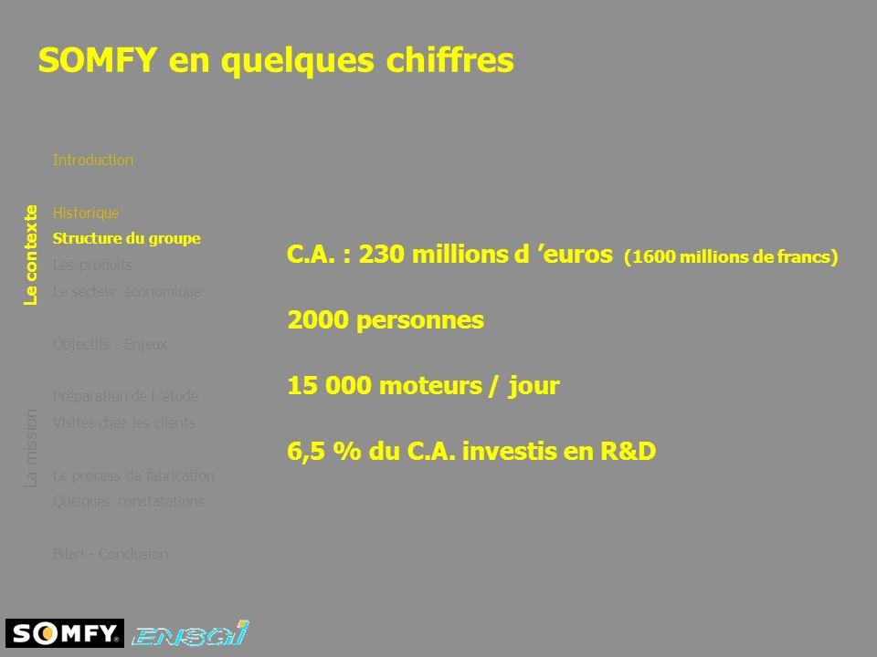 SOMFY en quelques chiffres Introduction Historique Structure du groupe Les produits Le secteur économique Objectifs - Enjeux Préparation de l étude Vi