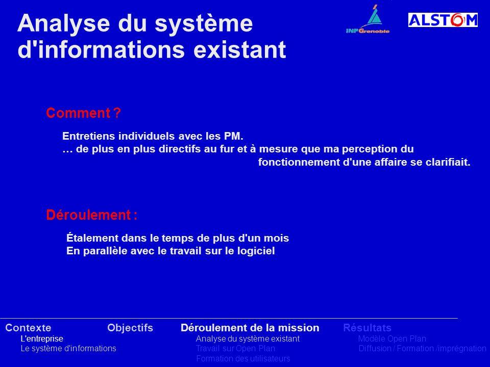 Analyse du système d'informations existant Contexte L'entreprise Le système d'informations ObjectifsDéroulement de la mission Analyse du système exist