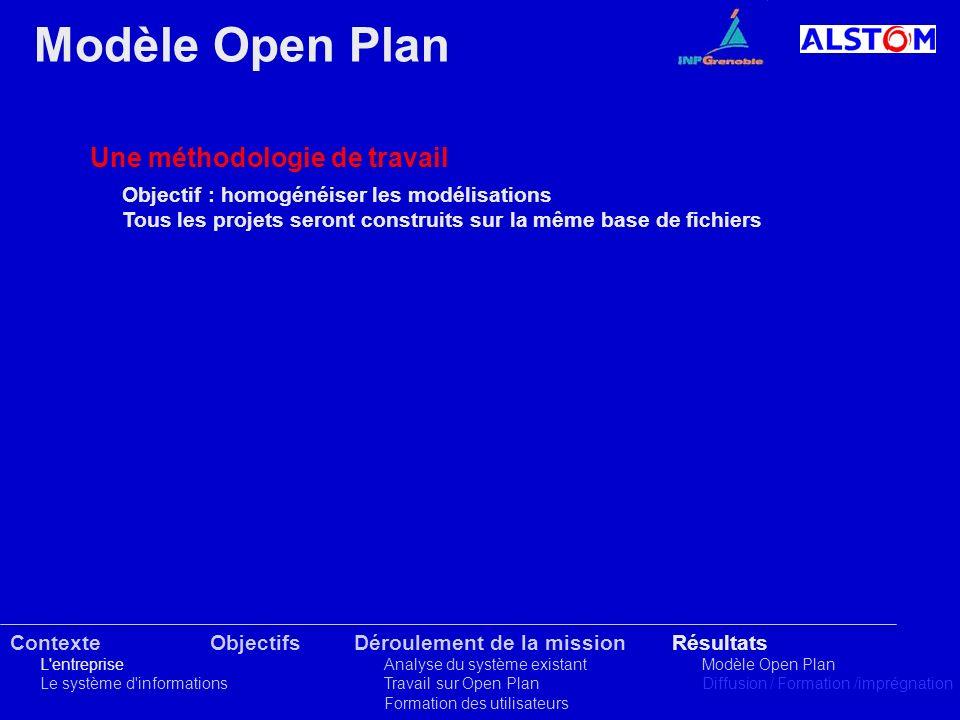 Contexte L'entreprise Le système d'informations ObjectifsRésultats Modèle Open Plan Diffusion / Formation /imprégnation Déroulement de la mission Anal