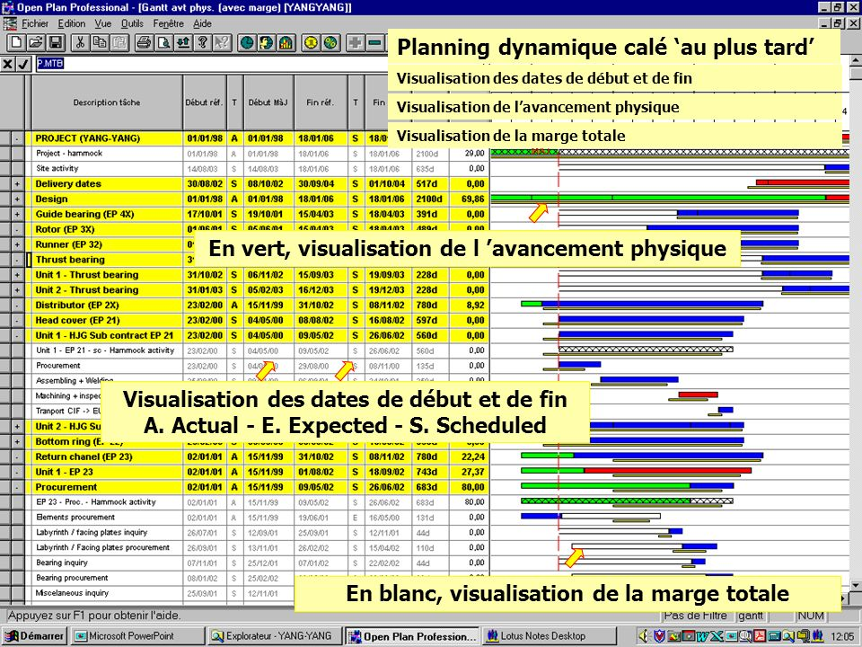 Planning dynamique calé au plus tard Visualisation des dates de début et de fin A. Actual - E. Expected - S. Scheduled En vert, visualisation de l ava