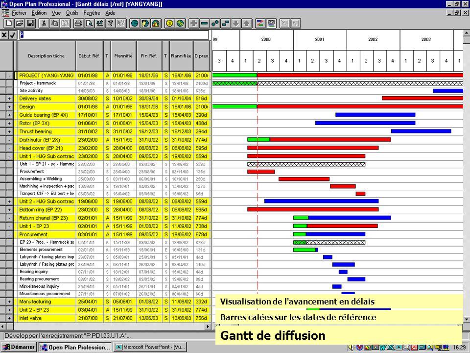 Gantt de diffusion Barres calées sur les dates de référence Visualisation de l'avancement en délais