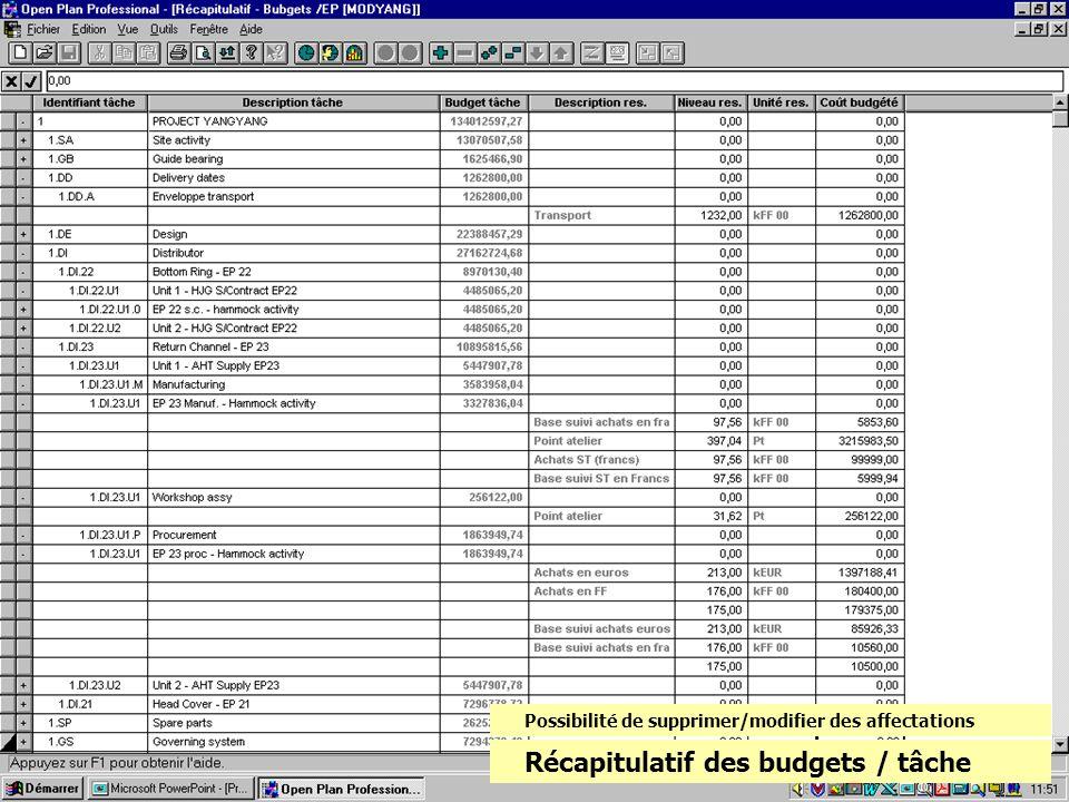 Récapitulatif des budgets / tâche Possibilité de supprimer/modifier des affectations