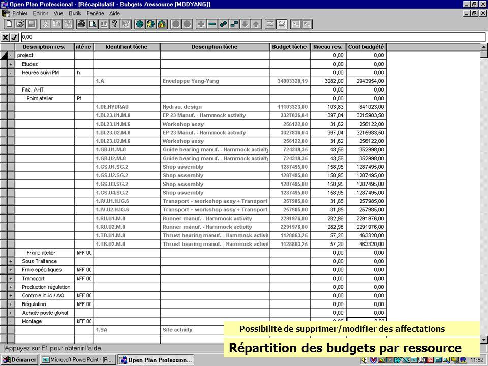 Répartition des budgets par ressource Possibilité de supprimer/modifier des affectations