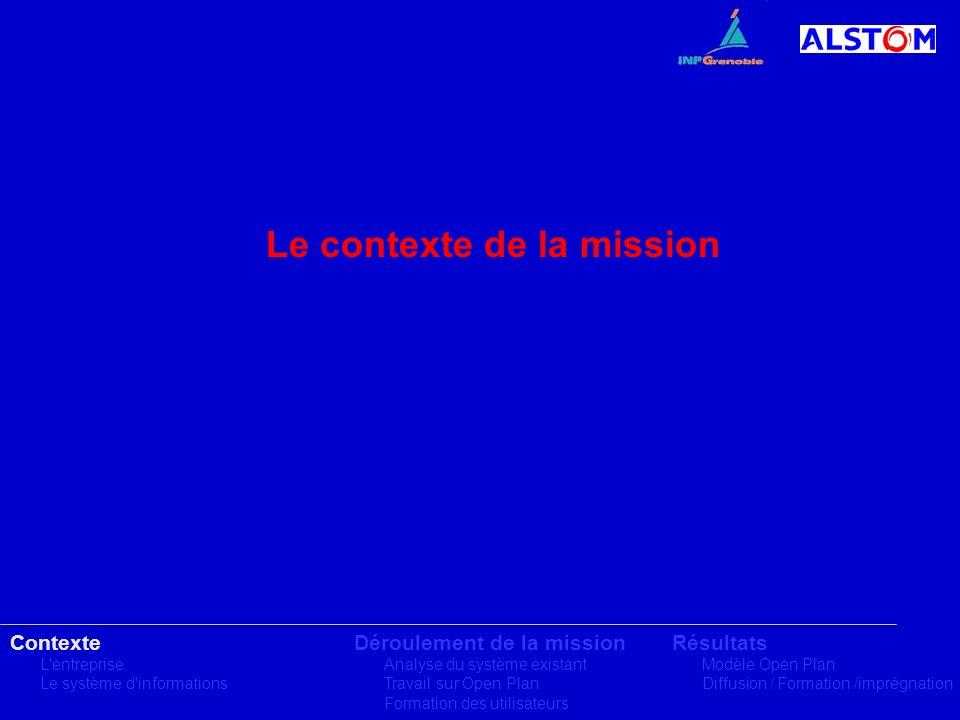Contexte L'entreprise Le système d'informations Déroulement de la mission Analyse du système existant Travail sur Open Plan Formation des utilisateurs