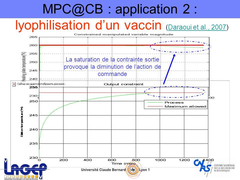 La saturation de la contrainte sortie provoque la diminution de laction de commande MPC@CB : application 2 : lyophilisation dun vaccin (Daraoui et al.