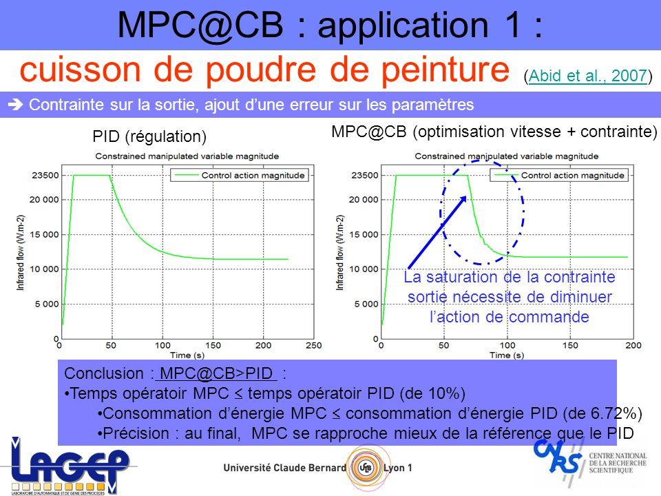 Minimiser le temps de sublimation Maximiser la vitesse de déplacement du front de sublimation (Contraintes sur la variable de commande) (Contraintes sur la sortie) Lalgorithme stoppe quand le front de séchage a fini de traverser le flacon : H(t)=L MPC@CB : application 2 : lyophilisation dun vaccin (Daraoui et al., 2007)Daraoui et al., 2007