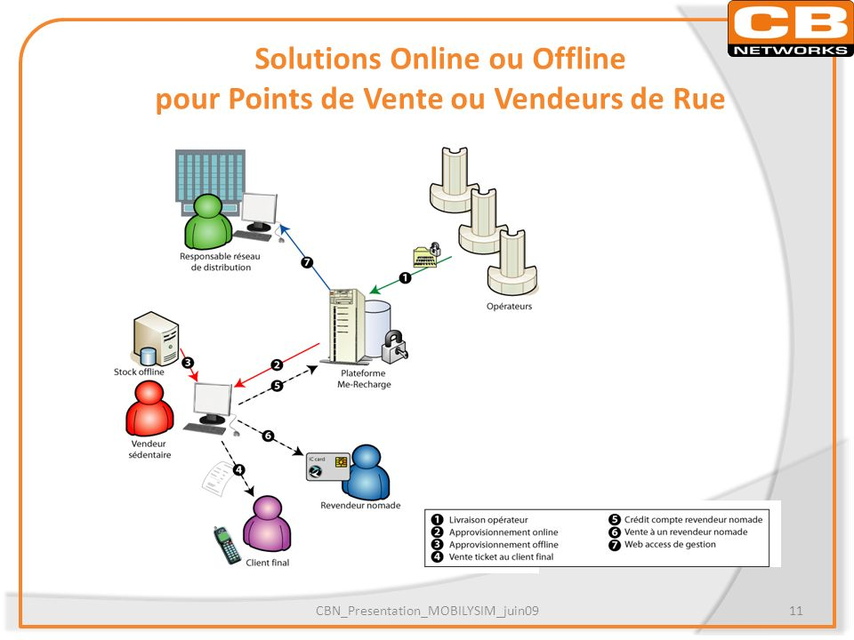 Solutions Online ou Offline pour Points de Vente ou Vendeurs de Rue CBN_Presentation_MOBILYSIM_juin0911