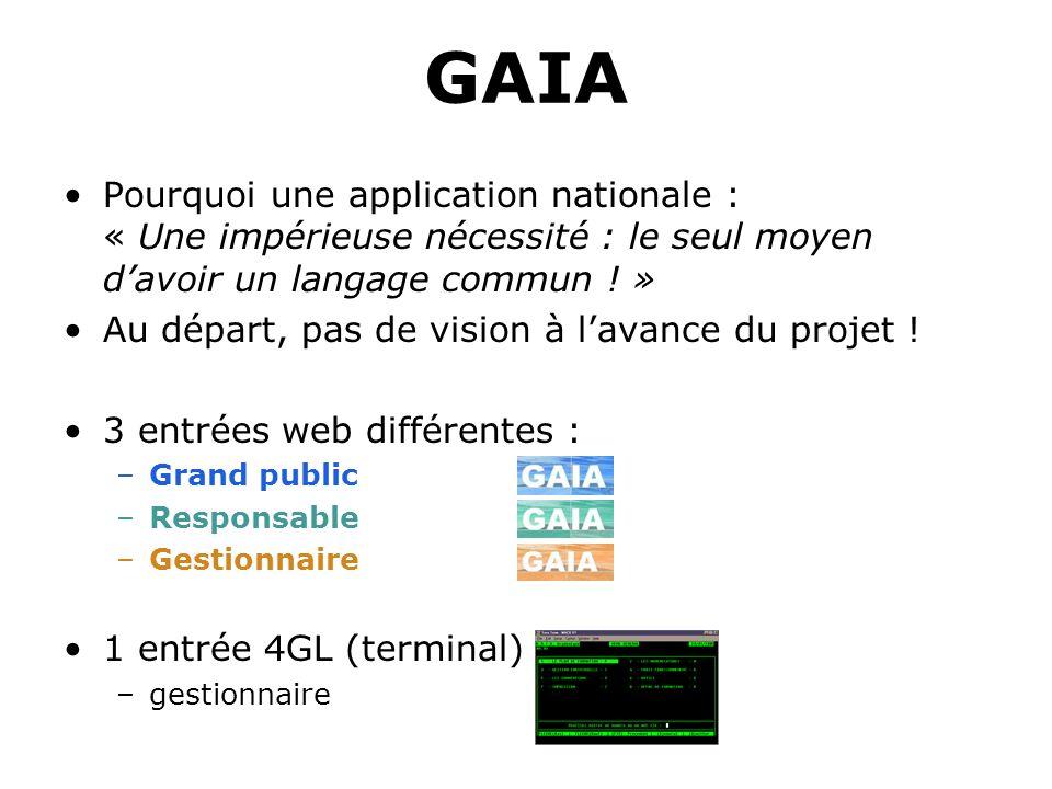 GAIA Pourquoi une application nationale : « Une impérieuse nécessité : le seul moyen davoir un langage commun ! » Au départ, pas de vision à lavance d