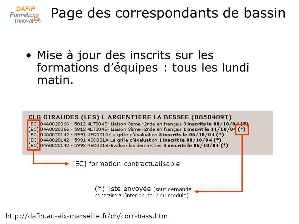 Mise à jour des inscrits sur les formations déquipes : tous les lundi matin. Page des correspondants de bassin http://dafip.ac-aix-marseille.fr/cb/cor