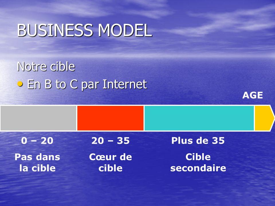 BUSINESS MODEL Notre cible En B to C par Internet En B to C par Internet AGE 0 – 20 Pas dans la cible 20 – 35 Cœur de cible Plus de 35 Cible secondair