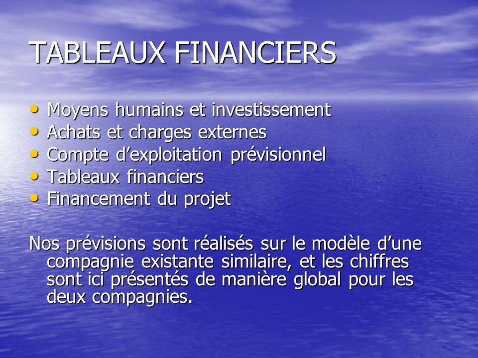 TABLEAUX FINANCIERS Moyens humains et investissement Moyens humains et investissement Achats et charges externes Achats et charges externes Compte dex