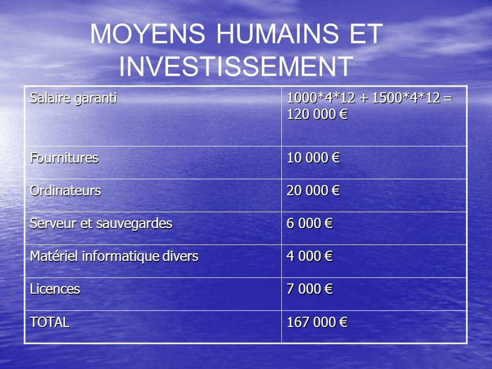 MOYENS HUMAINS ET INVESTISSEMENT Salaire garanti 1000*4*12 + 1500*4*12 = 120 000 1000*4*12 + 1500*4*12 = 120 000 Fournitures 10 000 10 000 Ordinateurs